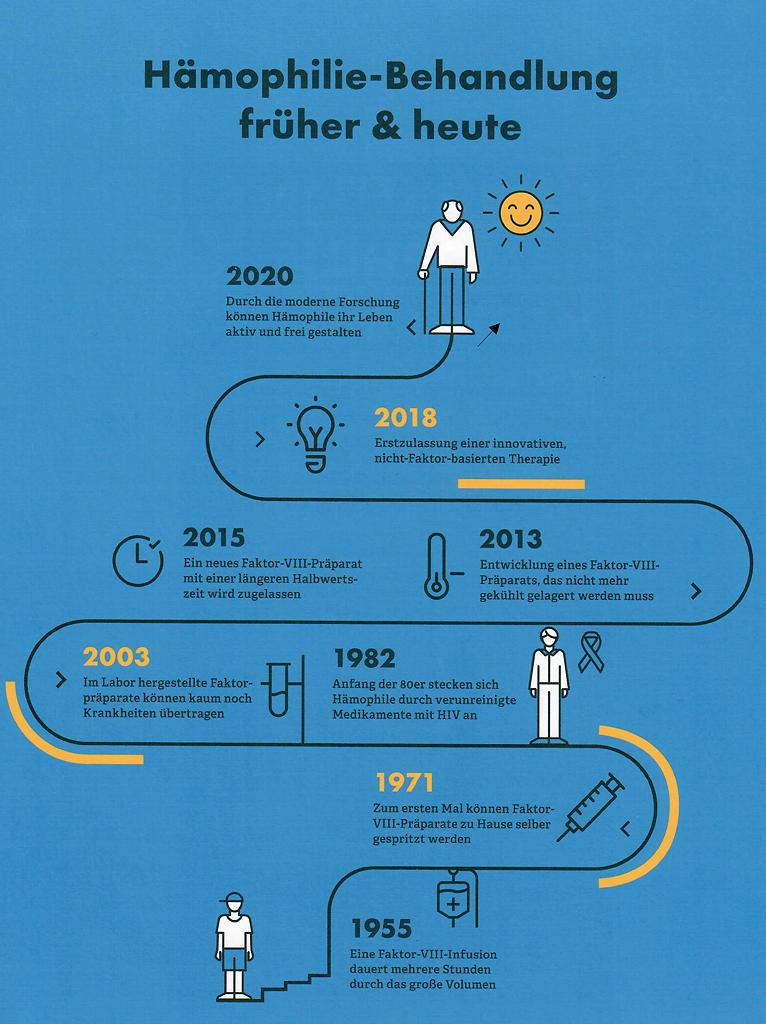 Geschichte der Haemophilie Behandlung